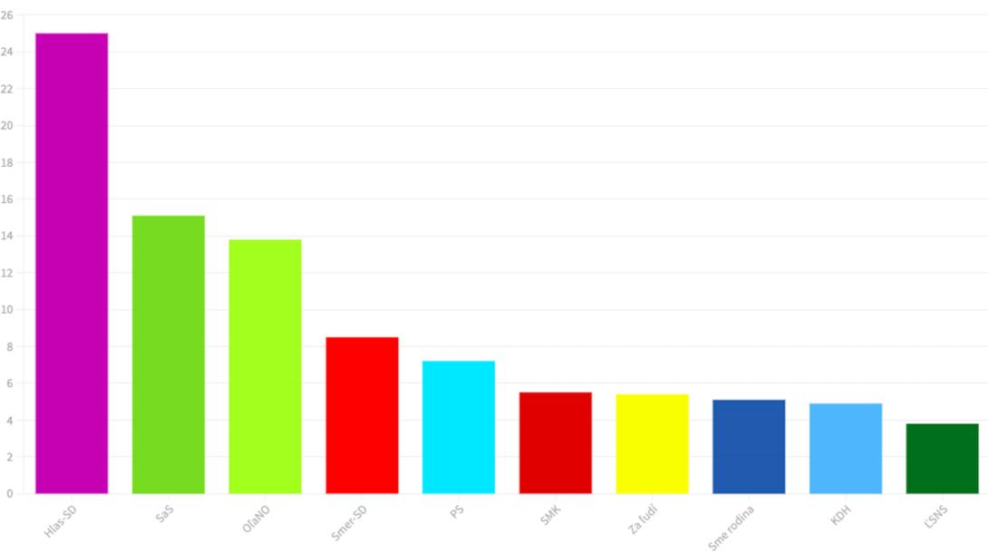 prieskum ako február