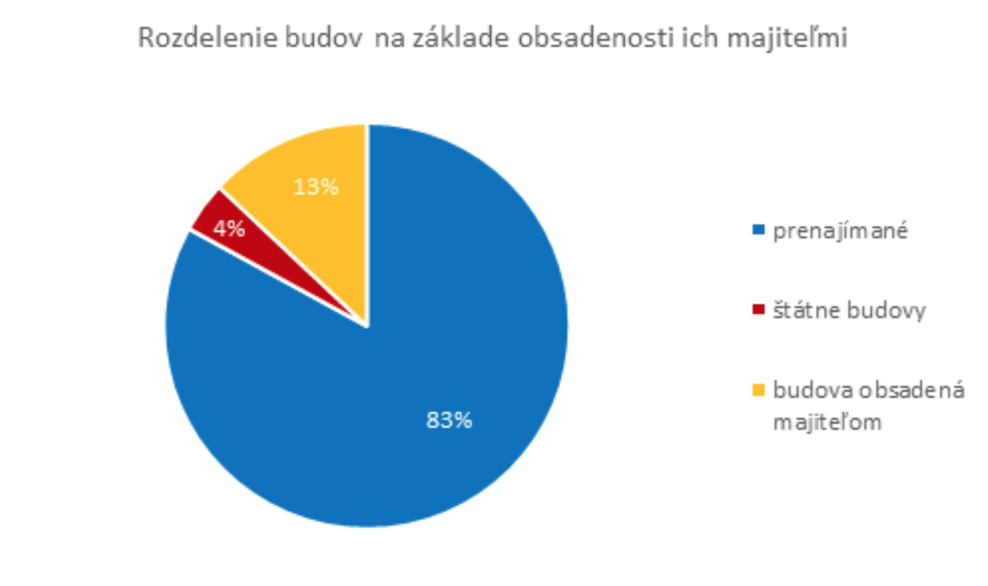 Firemné reality/ Bratislava Research Forum