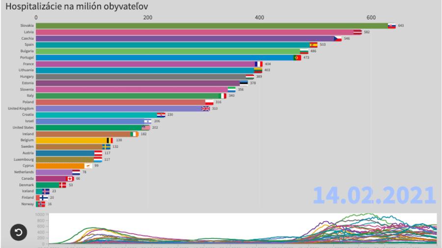 graf hospitalizácie data bez pátosu