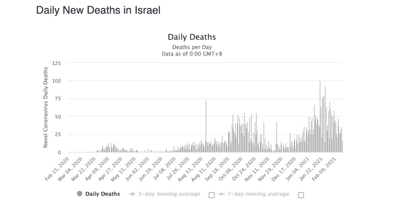 denné úmrtia izrael graf