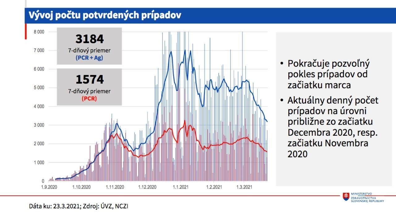vývoj pandémie, Slovensko
