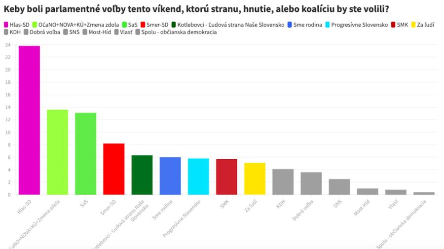 prieskum marec voľby