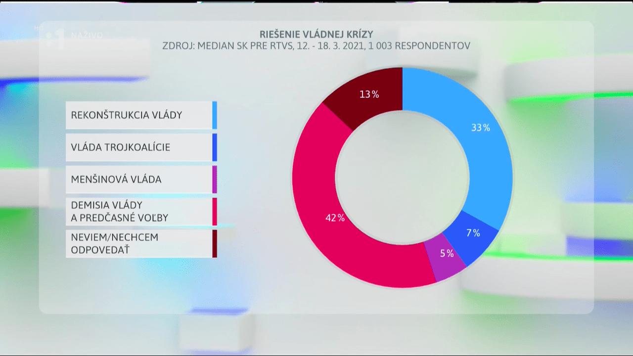 prieskum median sk RTVS