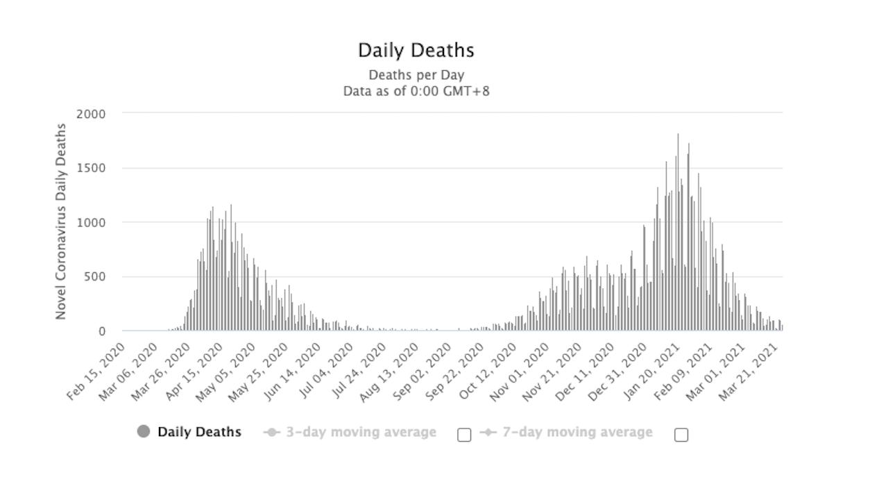 Denný prírastok úmrtí na COVID 19 v UK