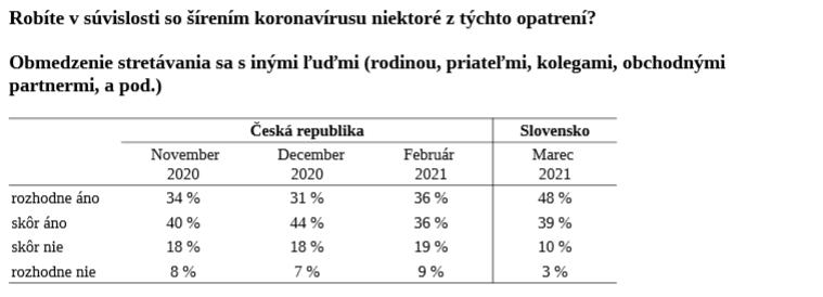 Výsledky prieskumu