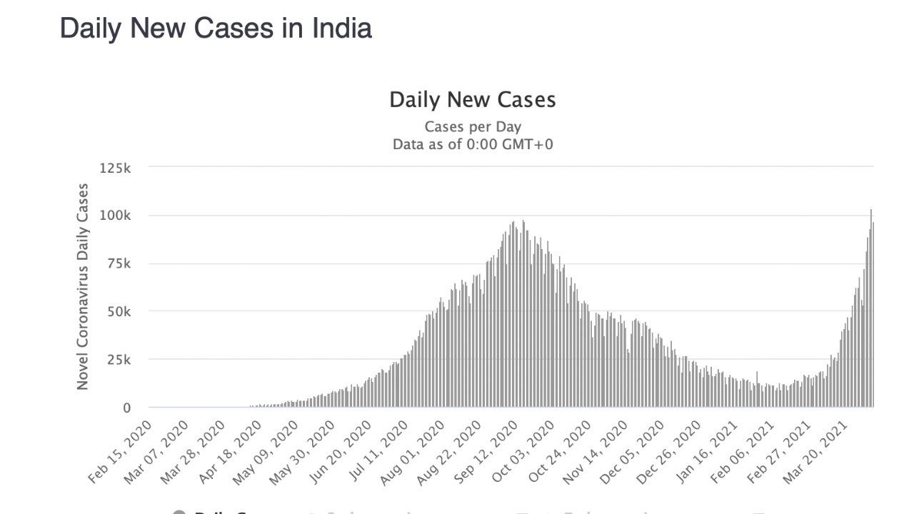India covid koronavírus
