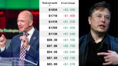 Najbohatší ľudia sveta