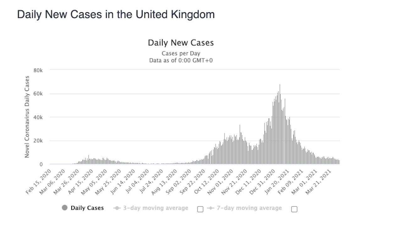 nové prípady UK