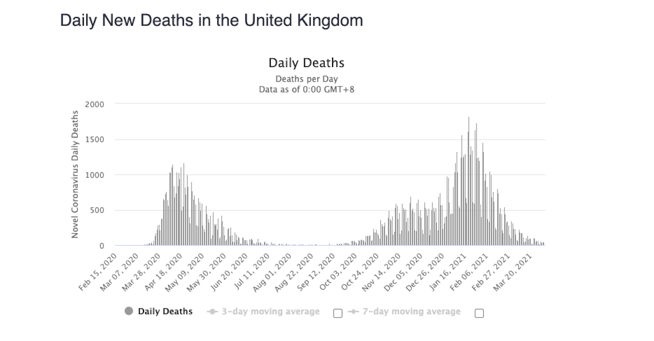 úmrtia UK