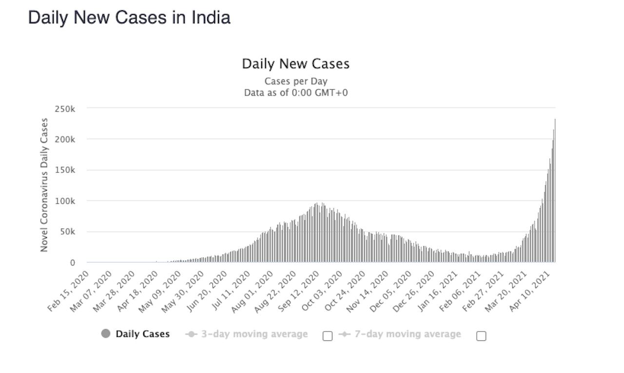 india prípady