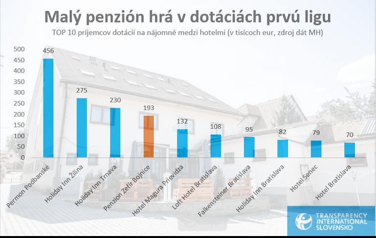 Transparency International Slovensko