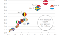najbohatšie najchudobnejšie krajiny eu