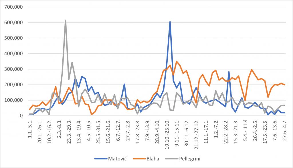 Blaha, Pellegrini, Matovič
