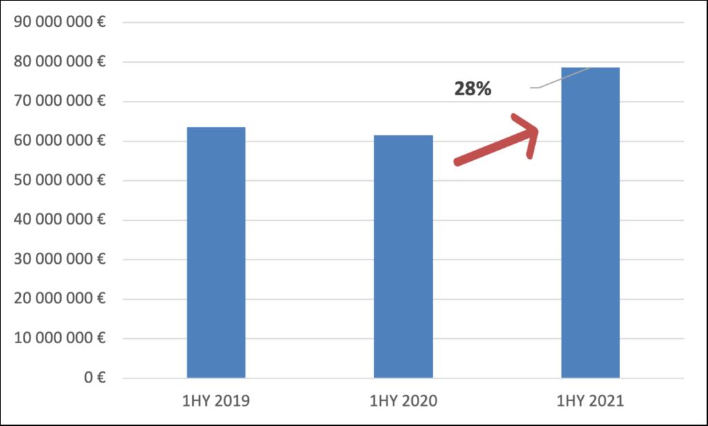 Graf č.1 – Vývoj výdavkov polroky 2019 – 2021