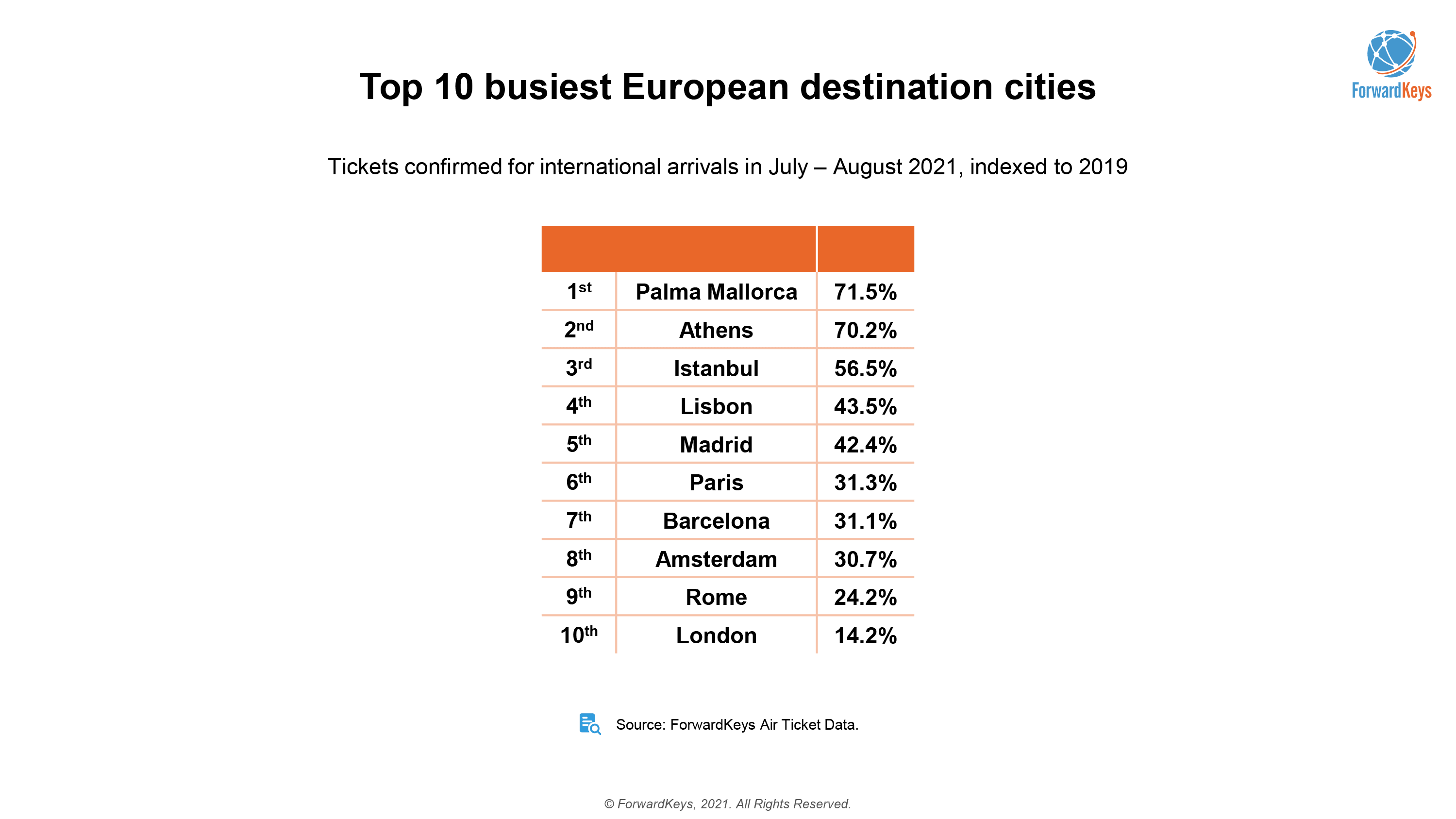 europske mesta statistiky