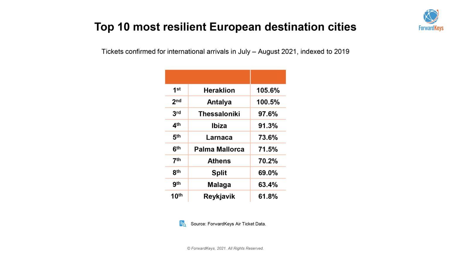 mesta statistiky eu 2021